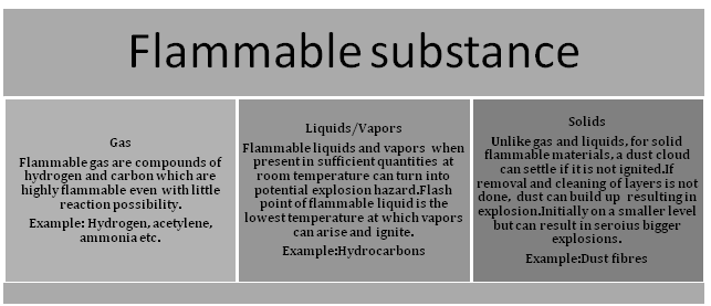 flammable material_hazardous locations